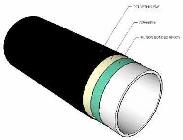 External Coatings - 3lpe External / 3Layer Polyethylene