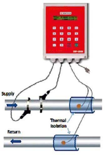 Clamp On Ultrasonic Btu Meter For Industrial Id 9409694773