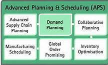 Advanced Planning and Scheduling Solutions