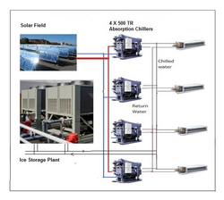 Solar Air Conditioning Plant