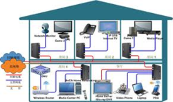 Wired Home Networking