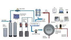 Boiler Water Treatment System