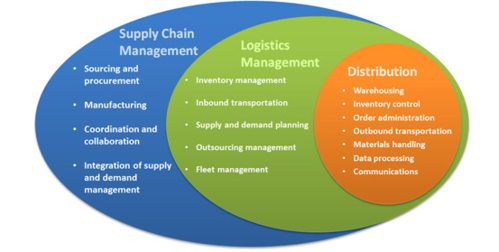 scm ship management perspective 1 the implementation of supply chain management theory in practice: an empirical investigation structured abstract purpose: there is significant evidence of a divergence between theory and practice in the.