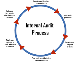 Audit And Assurance Services Internal Audits And