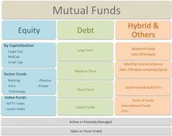 Mutual Fund Consultants