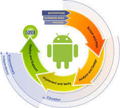 Android Project Training