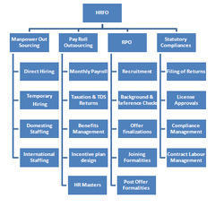 HR Function Outsourcing