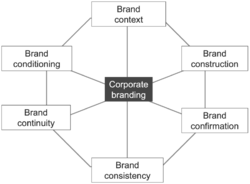 Corporate Branding Management
