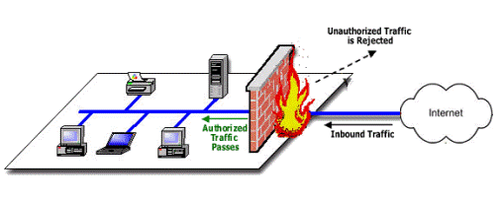 Firewall Issues, Security & Inspection Devices | Dream IT