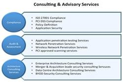 Security Consulting & Advisory Services