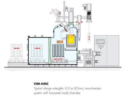 Ald Vacuum Technologies Gmbh Vim Vidp Vacuum Induction