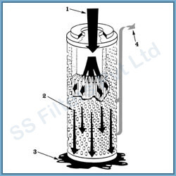 SSF Stainless Steel Coalescing Filter