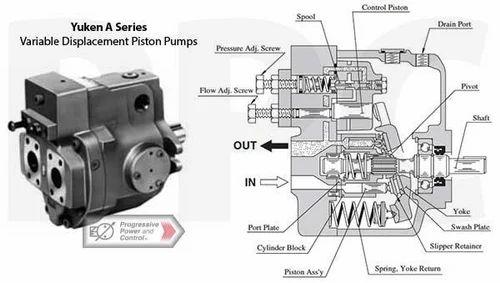 a145 fr04hs 60 yuken variable displacement pump 500x500 hydraulic axial piston pumps eaton pvb5, pvb6, pvb 10, pvb 15, pvb