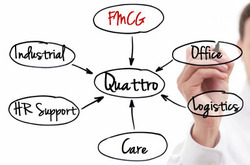 FMCG Management Software With Full Support