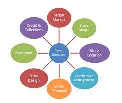 Retail Store Management System, Stock Tracking System, Stores ...