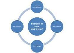 Retail Environment & Visual Merchandising