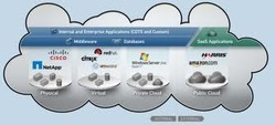 Management of Cloud Servers