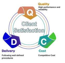 Client Satisfaction?
