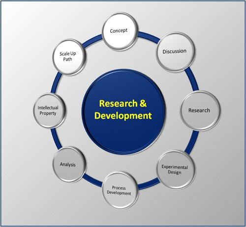 research development What is research development research development encompasses a set of strategic, proactive, catalytic, and capacity-building activities designed to facilitate individual faculty members, teams of researchers, and central research administrations in attracting extramural research funding, creating relationships, and developing and.