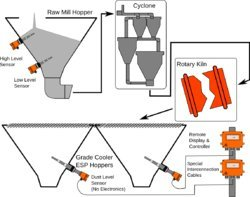 Cooler ESP Clinker Dust Level Sensing in Cement Plants