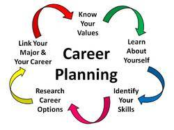 Career Counselling Career Planning Tools (Psychometri Test & Career Counseling)