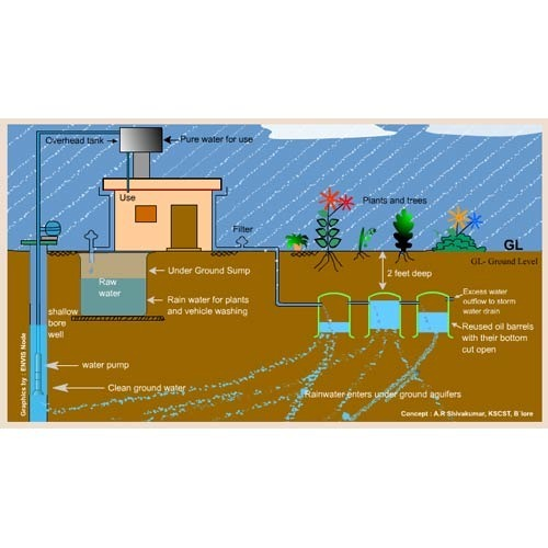 Rainwater Harvesting System View Specifications