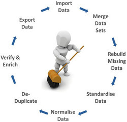 Data Cleansing & Normalization