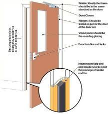 Fire Rated Door View Specifications Amp Details Of Fire