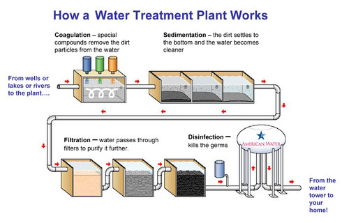 DISINFECTION IN WATER TREATMENT PDF DOWNLOAD | Pdf for all