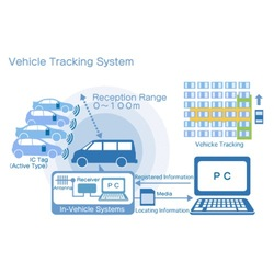 Vehicle Tracking Systems In Pune Maharashtra Suppliers