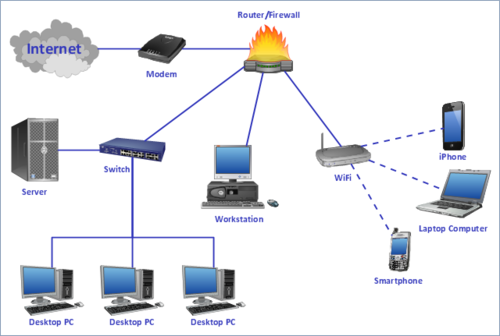 Router and switches