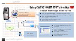 GPRS Modem For Atm Monitoring