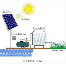 Solar Water Pump System 1 Hp View Specifications