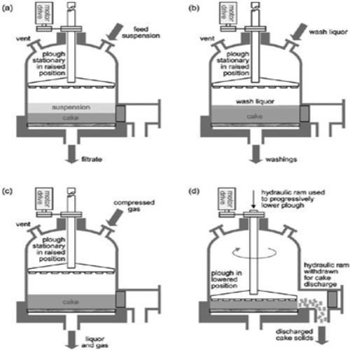 nutsche filtration unit - industrial pressure nutsche ... pressure filter diagram #2