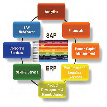 bandon group step 8 erp feasibility Case study 2: software system architecture cis511 bandon group inc and desired it direction step 8: determine feasibility of an erp system.