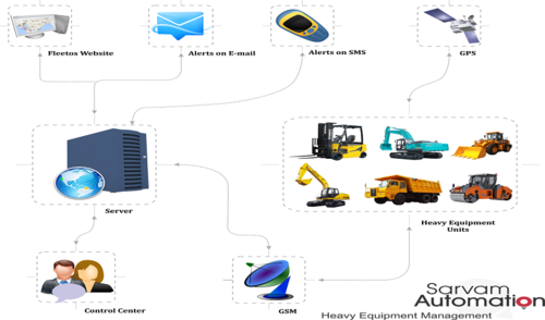 Heavy Equipment Management System