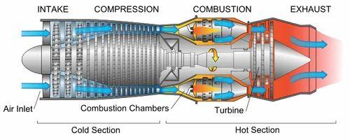 Used Gas Turbine, Engine & Engine Spare Parts | Drona Chp Solutions