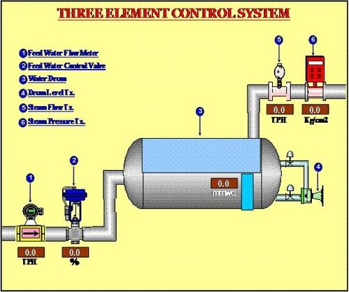 Contact Cross Process Control Integration