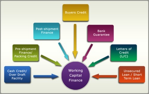 Capital Finance, the Way to Go When You Need Funding