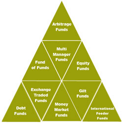 Mutual Funds-Investment