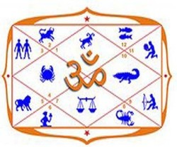 indian astrology marriage prediction