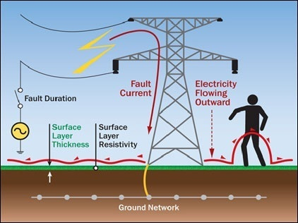 Designing Of Electrical Earthing Grounding Systems In