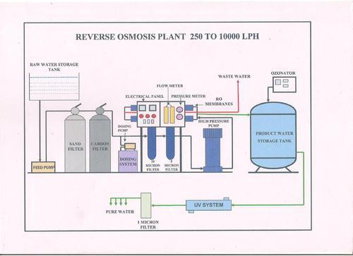 industrial ro water plants industrial ro plant 500 lph Supply Chain Process Flow Diagram industrial ro water plants industrial ro plant 500 lph manufacturer from new delhi