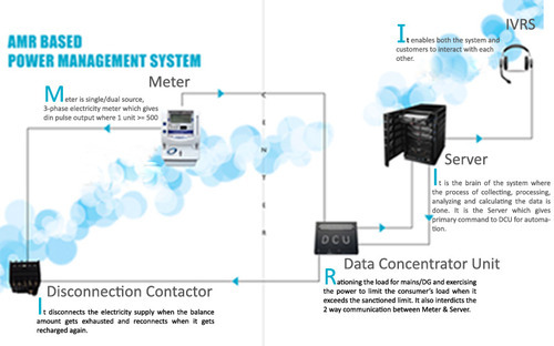 Pre-Paid Metering System & Electrical Substations Service