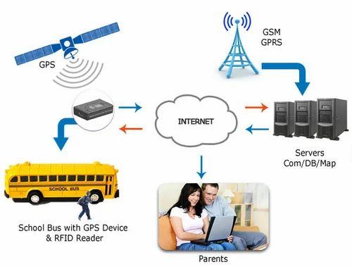 Student Tracking System Ashtopus Technologies Service