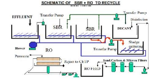 SBR    Reverse Osmosis    Sartime Horological Private Limited