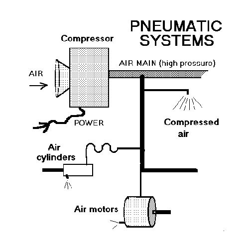 pneumatic-systems-500x500 Gas Valve V Wiring Diagram on