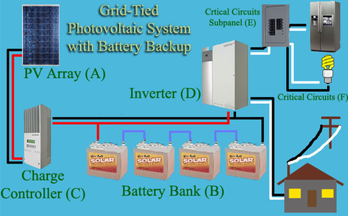 Grid Tie Solar System With Battery Backup Indaus Energy