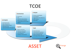 Test Center of Excellence (TCOE)