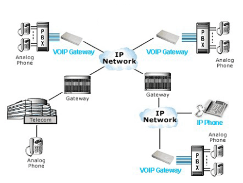 Voip gateway view specifications details of voip gateway by liya voip gateway view specifications details of voip gateway by liya telecom bengaluru id 7940933848 ccuart Images